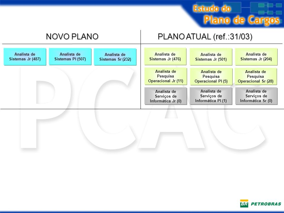 NOVO PLANO PLANO ATUAL (ref.:31/03) Analista de Sistemas Jr (487)