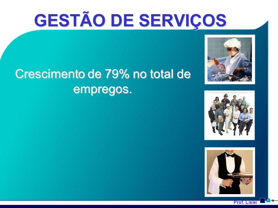 Crescimento de 79% no total de empregos.