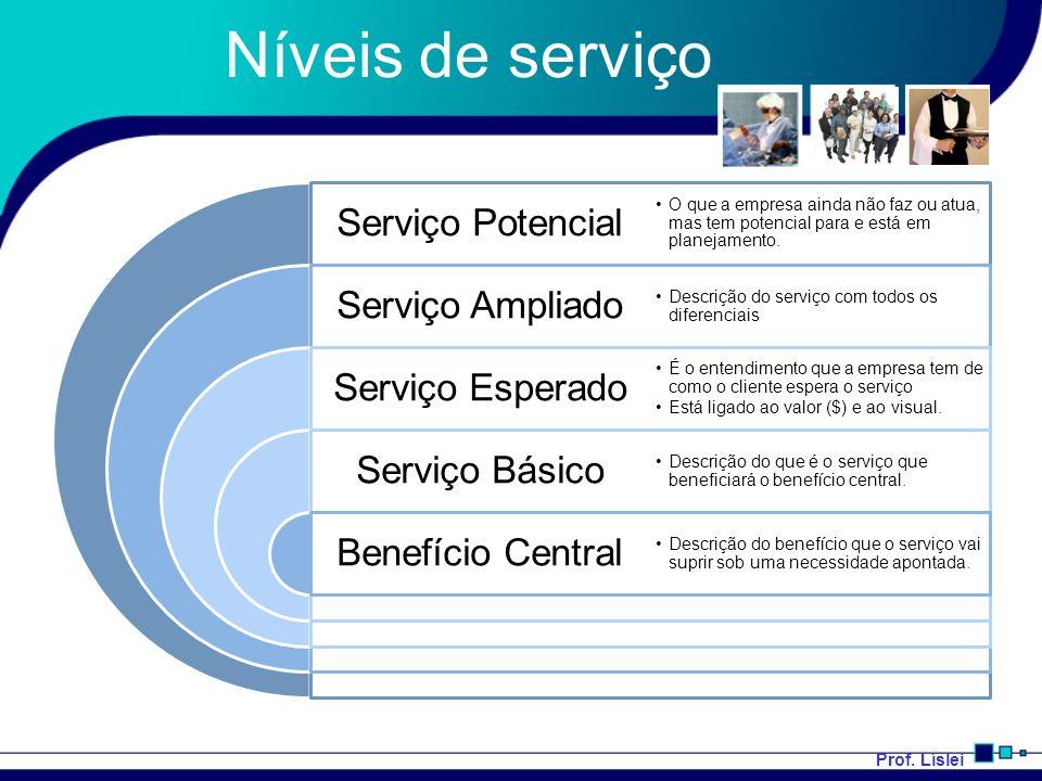 Níveis de serviço Serviço Potencial