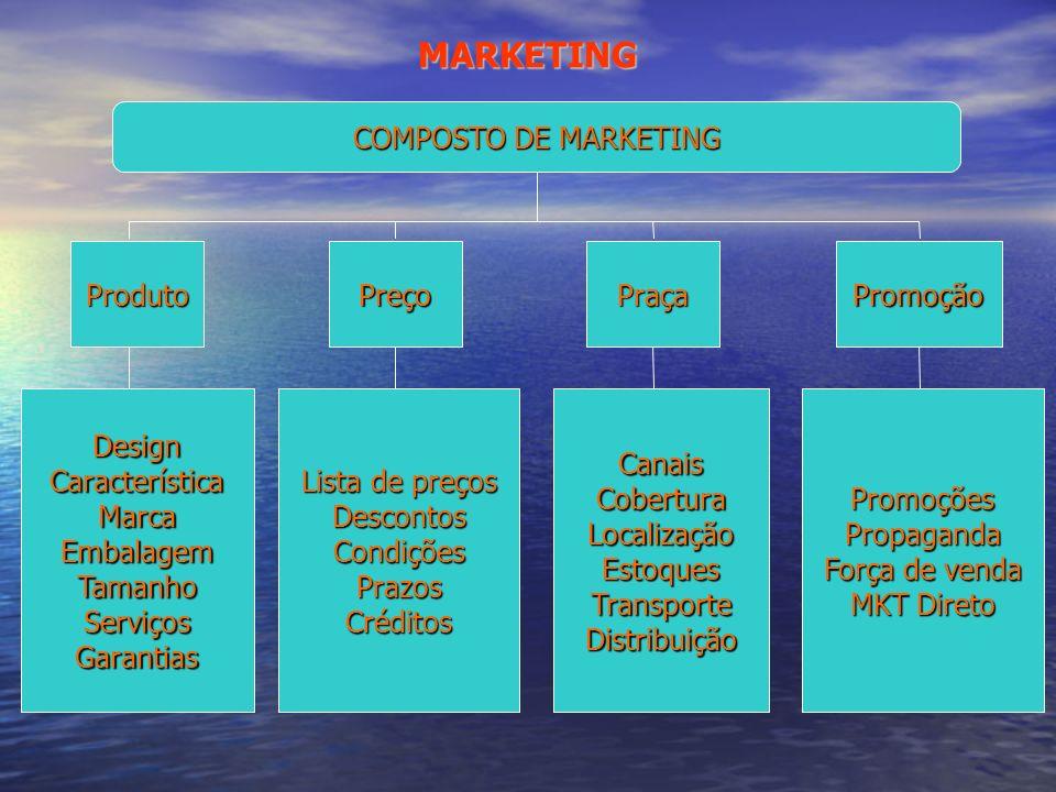 MARKETING COMPOSTO DE MARKETING Produto Preço Praça Promoção Design
