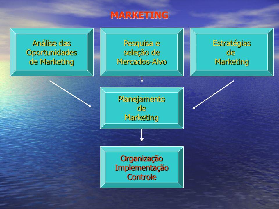 MARKETING Análise das Oportunidades de Marketing Pesquisa e seleção de