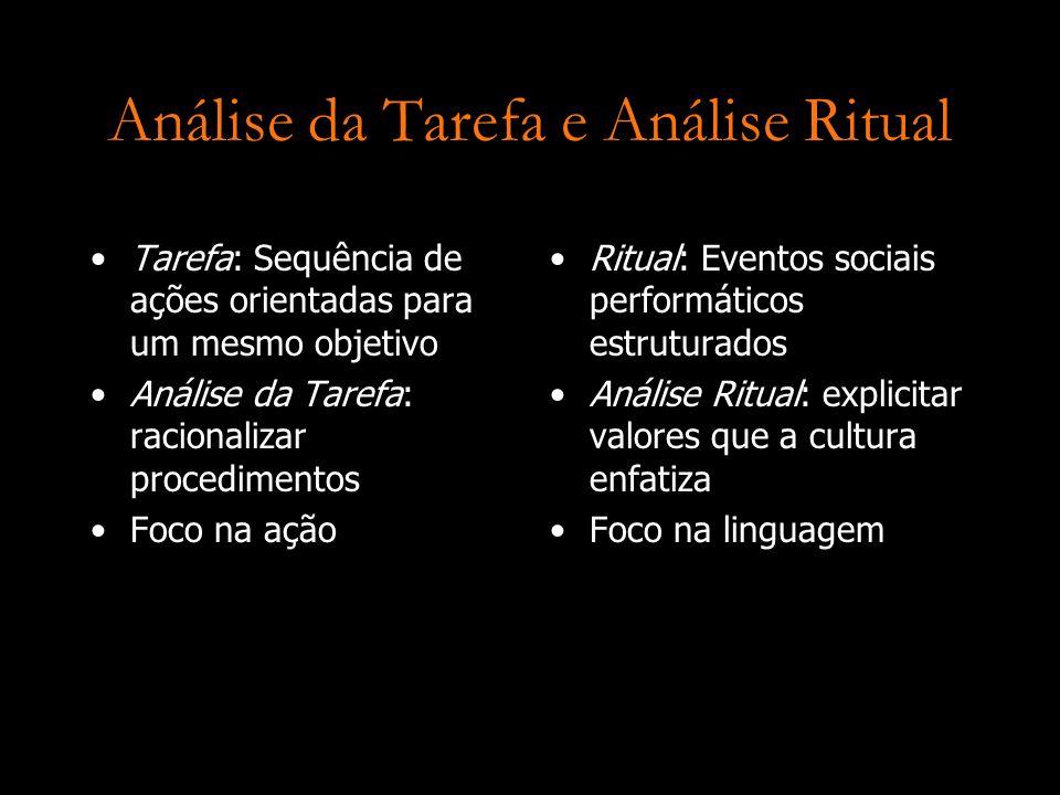 Análise da Tarefa e Análise Ritual
