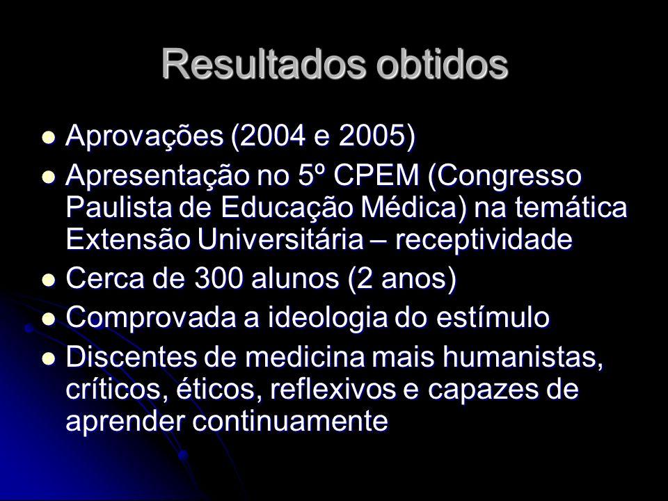 Resultados obtidos Aprovações (2004 e 2005)
