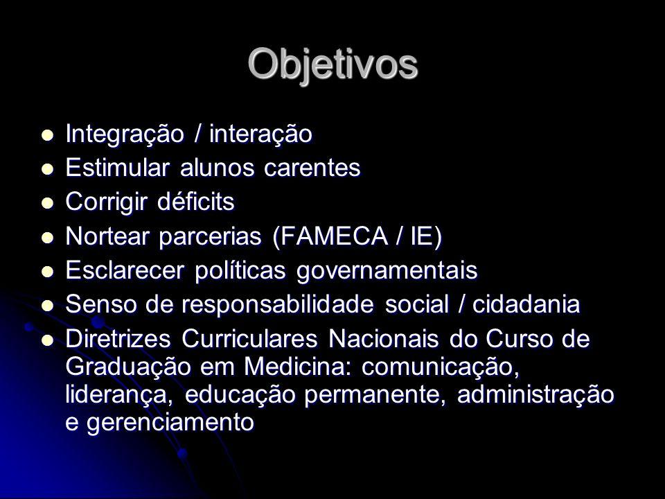 Objetivos Integração / interação Estimular alunos carentes
