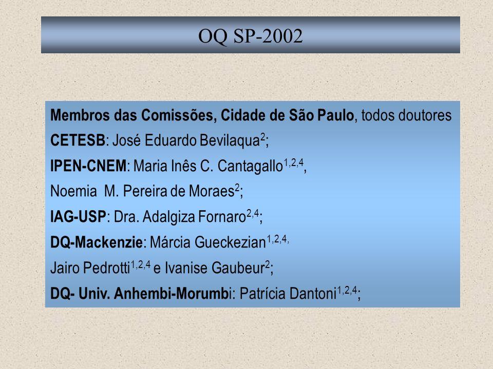 OQ SP-2002 Membros das Comissões, Cidade de São Paulo, todos doutores