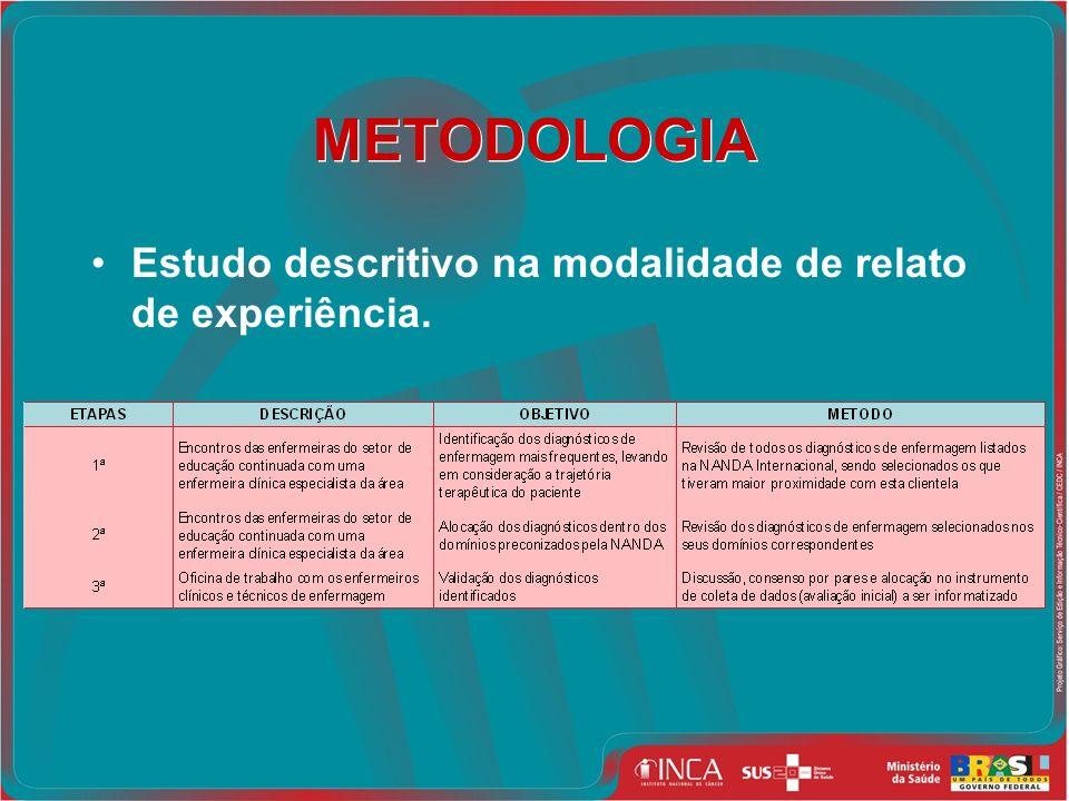 METODOLOGIA Estudo descritivo na modalidade de relato de experiência.