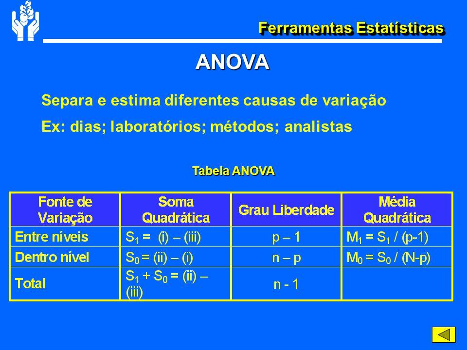 ANOVA Tabela ANOVA Separa e estima diferentes causas de variação