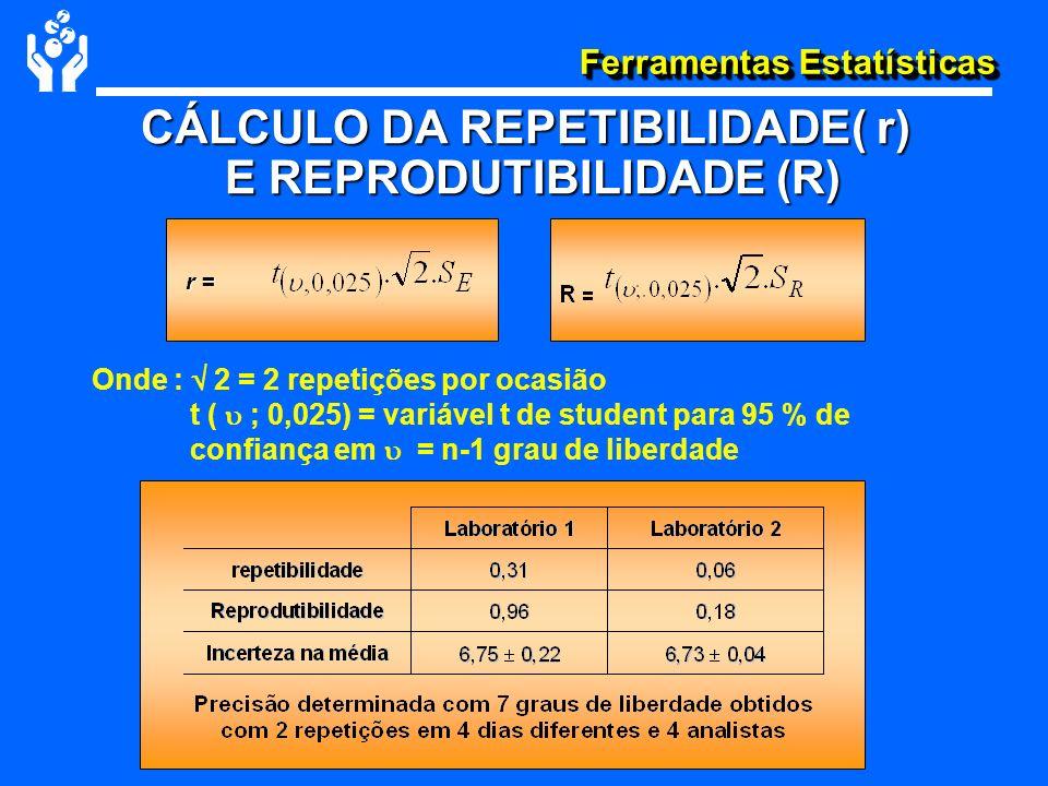 CÁLCULO DA REPETIBILIDADE( r) E REPRODUTIBILIDADE (R)