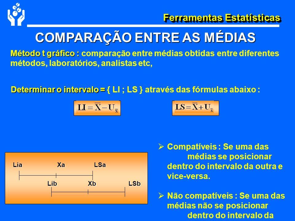 Determinar o intervalo = { LI ; LS } através das fórmulas abaixo :