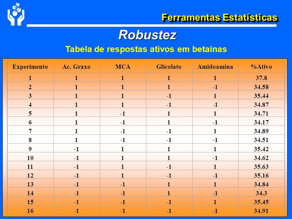 Tabela de respostas ativos em betaínas
