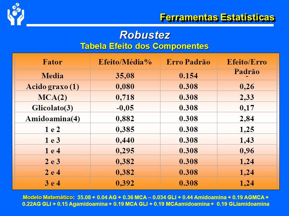 Tabela Efeito dos Componentes