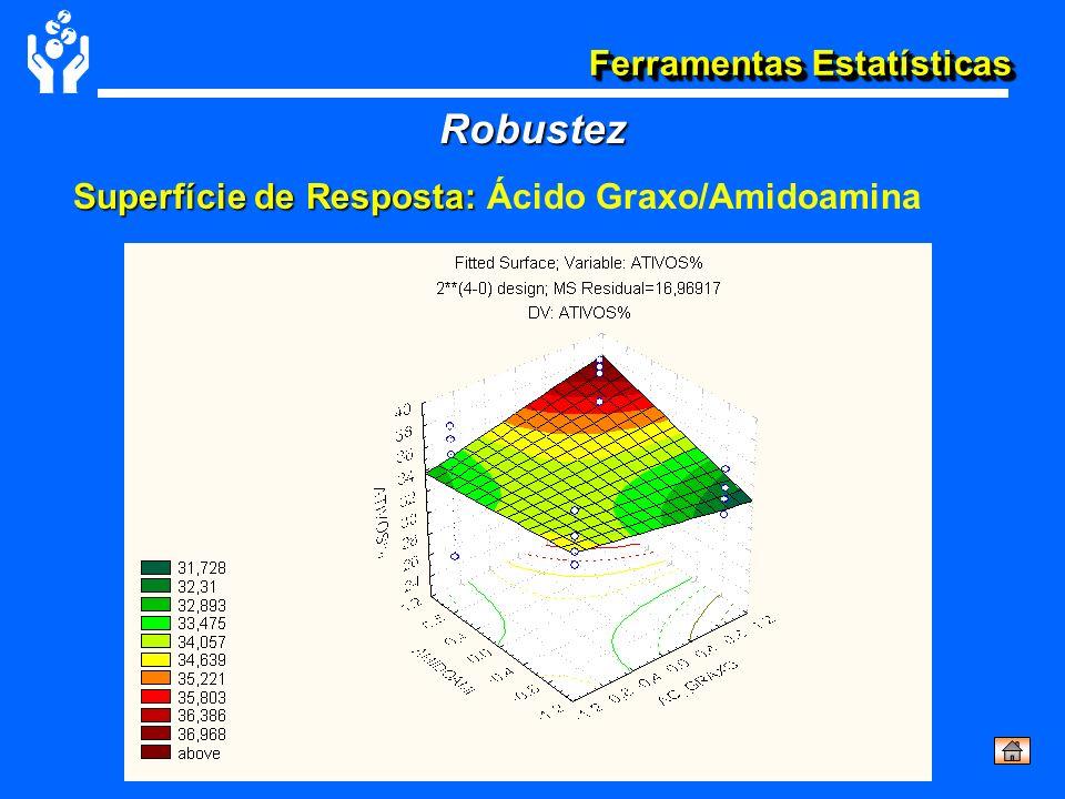 Robustez Superfície de Resposta: Ácido Graxo/Amidoamina