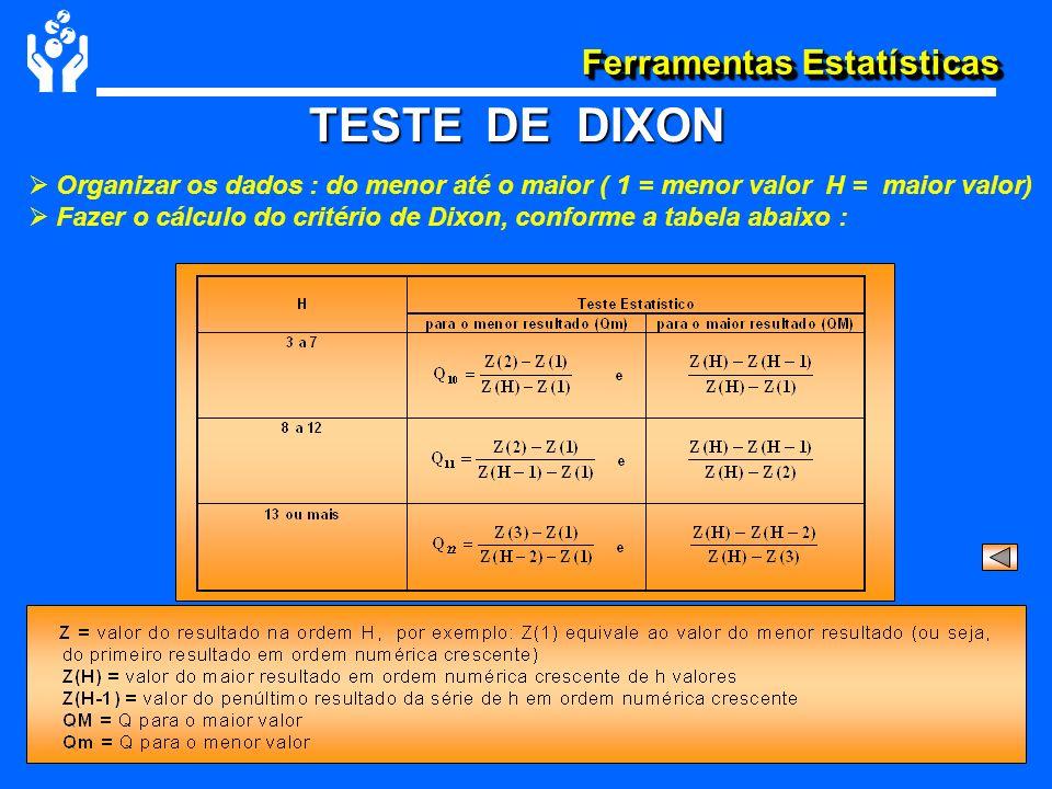 TESTE DE DIXON Organizar os dados : do menor até o maior ( 1 = menor valor H = maior valor)