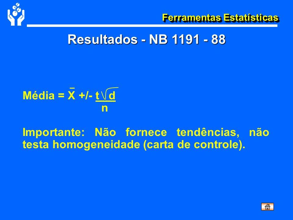 Resultados - NB 1191 - 88 Média = X +/- t d n