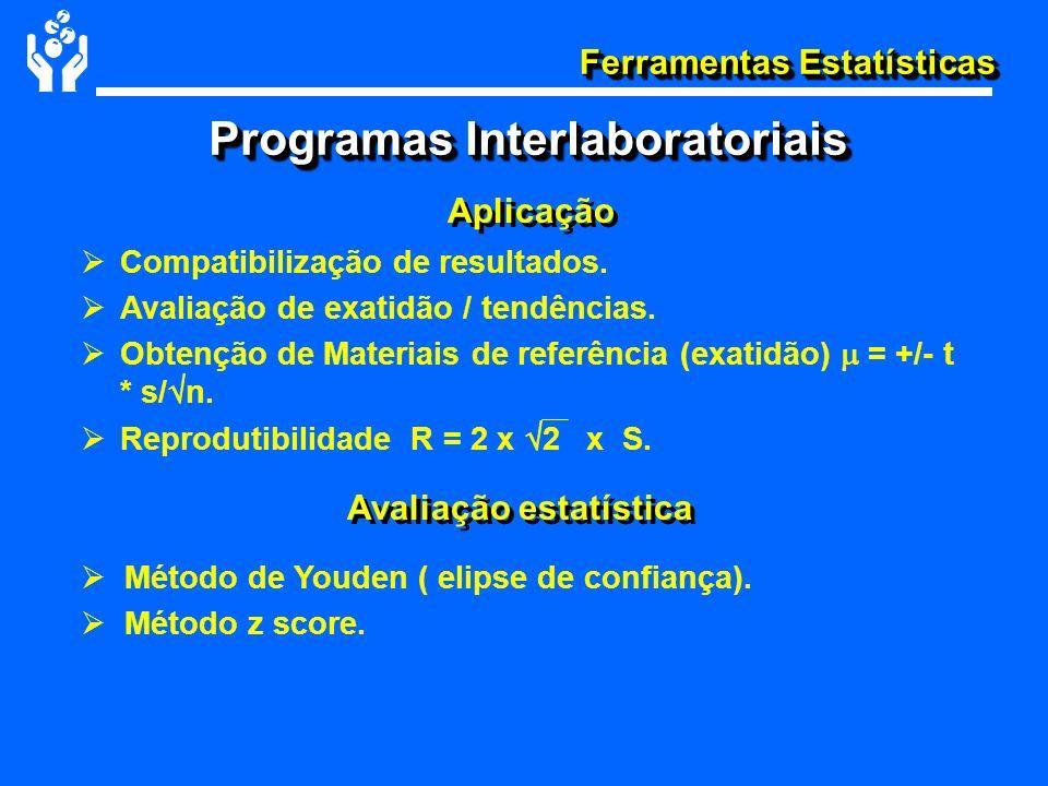 Programas Interlaboratoriais Avaliação estatística