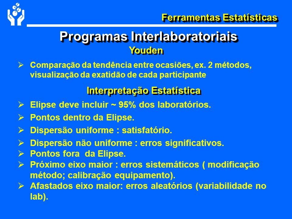 Programas Interlaboratoriais Interpretação Estatística