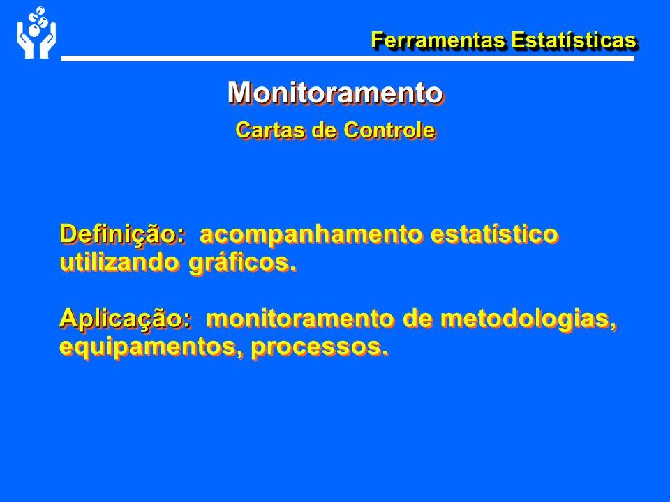Monitoramento Cartas de Controle. Definição: acompanhamento estatístico utilizando gráficos.