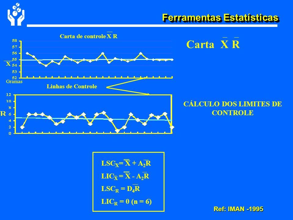 Carta X R Ref: IMAN -1995 CÁLCULO DOS LIMITES DE CONTROLE