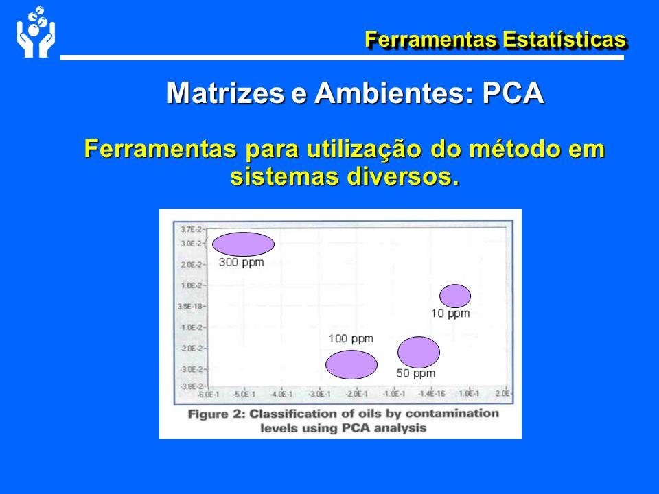 Matrizes e Ambientes: PCA