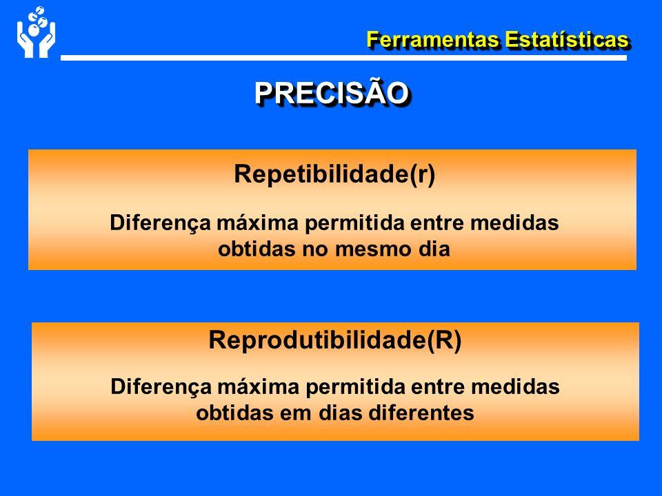 PRECISÃO Repetibilidade(r) Reprodutibilidade(R)