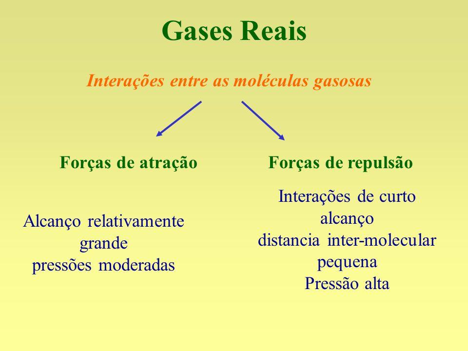 Gases Reais Interações entre as moléculas gasosas