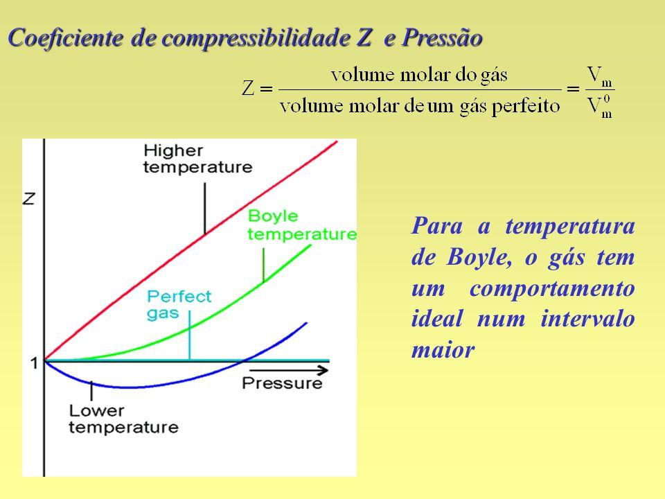Coeficiente de compressibilidade Z e Pressão