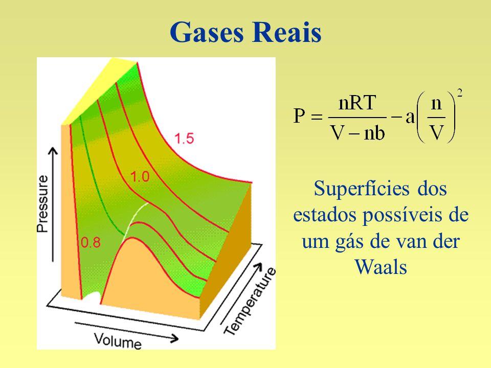 Superfícies dos estados possíveis de um gás de van der Waals