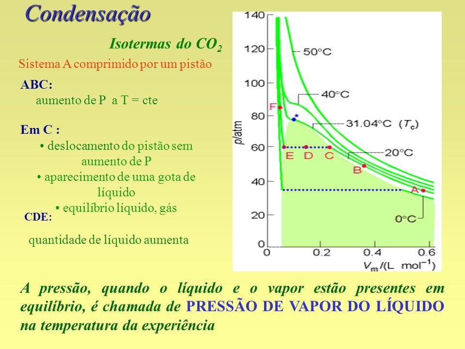 Condensação Isotermas do CO2