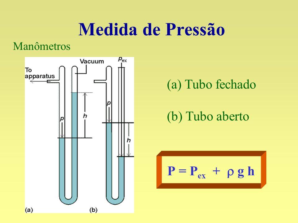 Medida de Pressão (a) Tubo fechado (b) Tubo aberto P = Pex + r g h