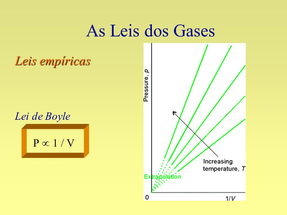 As Leis dos Gases Leis empíricas Lei de Boyle P  1 / V