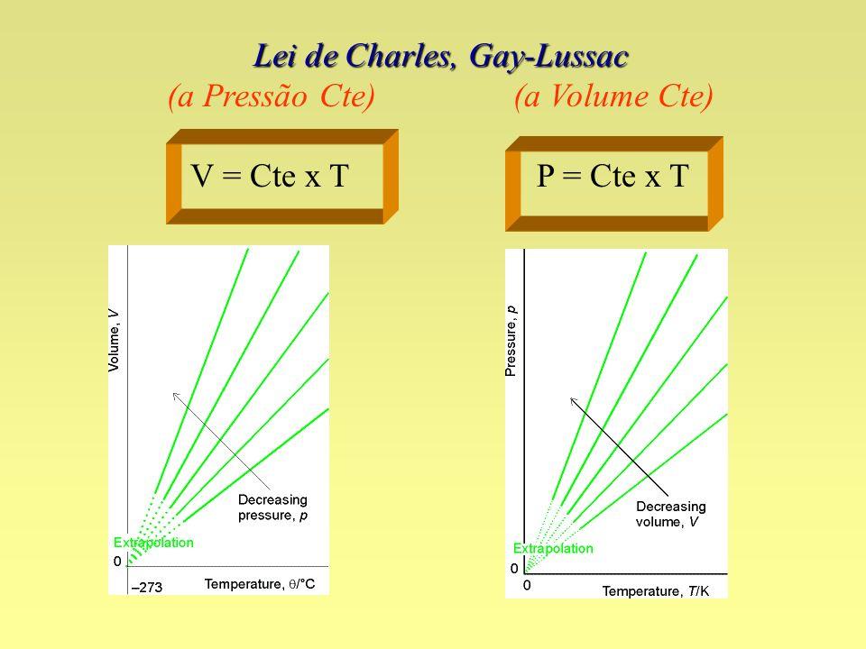Lei de Charles, Gay-Lussac (a Pressão Cte) (a Volume Cte)