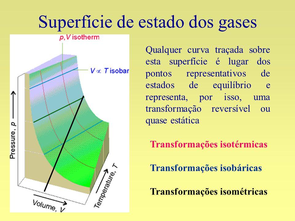 Superfície de estado dos gases