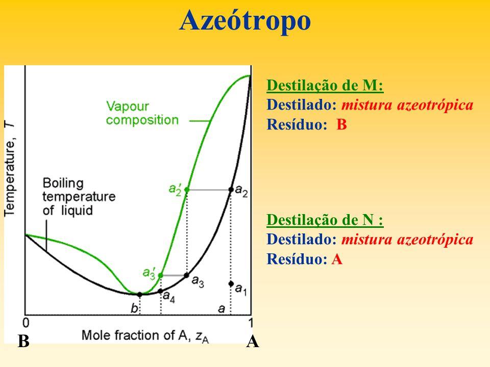 Azeótropo B A Destilação de M: Destilado: mistura azeotrópica