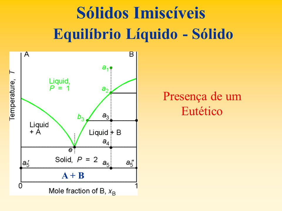 Sólidos Imiscíveis Equilíbrio Líquido - Sólido