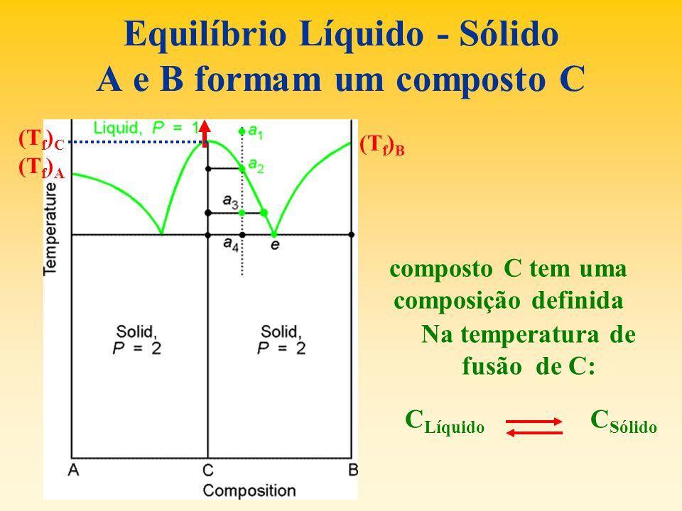 Equilíbrio Líquido - Sólido A e B formam um composto C