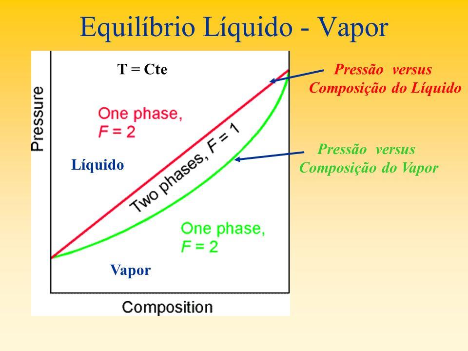 Equilíbrio Líquido - Vapor