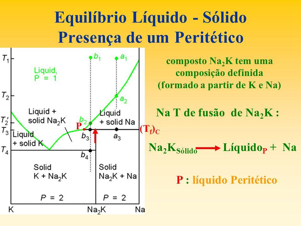 Equilíbrio Líquido - Sólido Presença de um Peritético