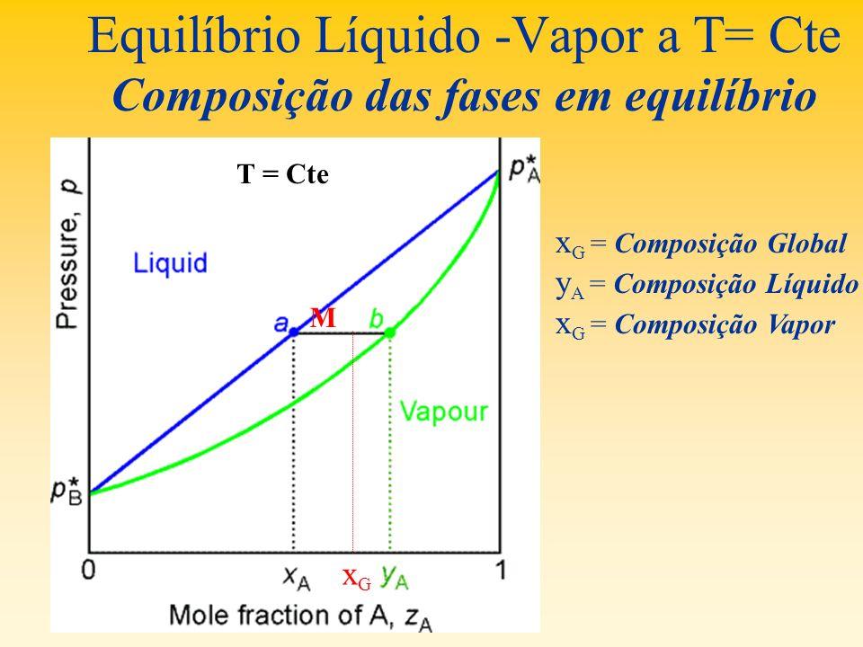 Equilíbrio Líquido -Vapor a T= Cte Composição das fases em equilíbrio