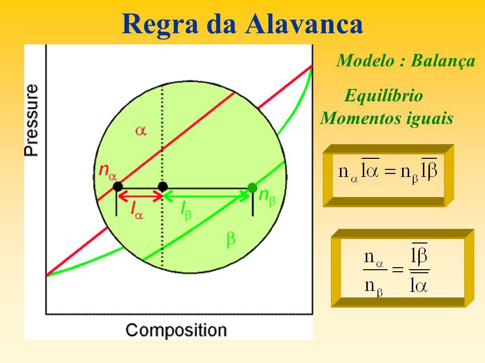 Regra da Alavanca Modelo : Balança Equilíbrio Momentos iguais