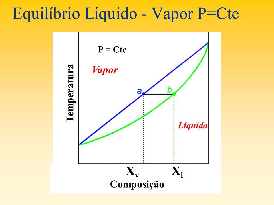 Equilíbrio Líquido - Vapor P=Cte