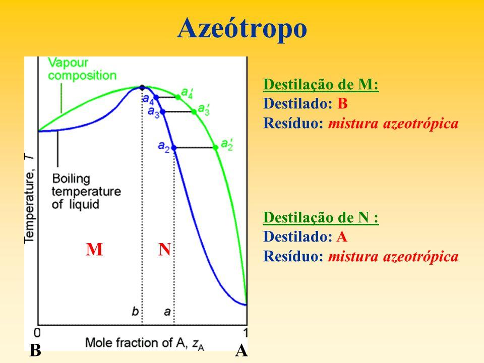 Azeótropo M N B A Destilação de M: Destilado: B