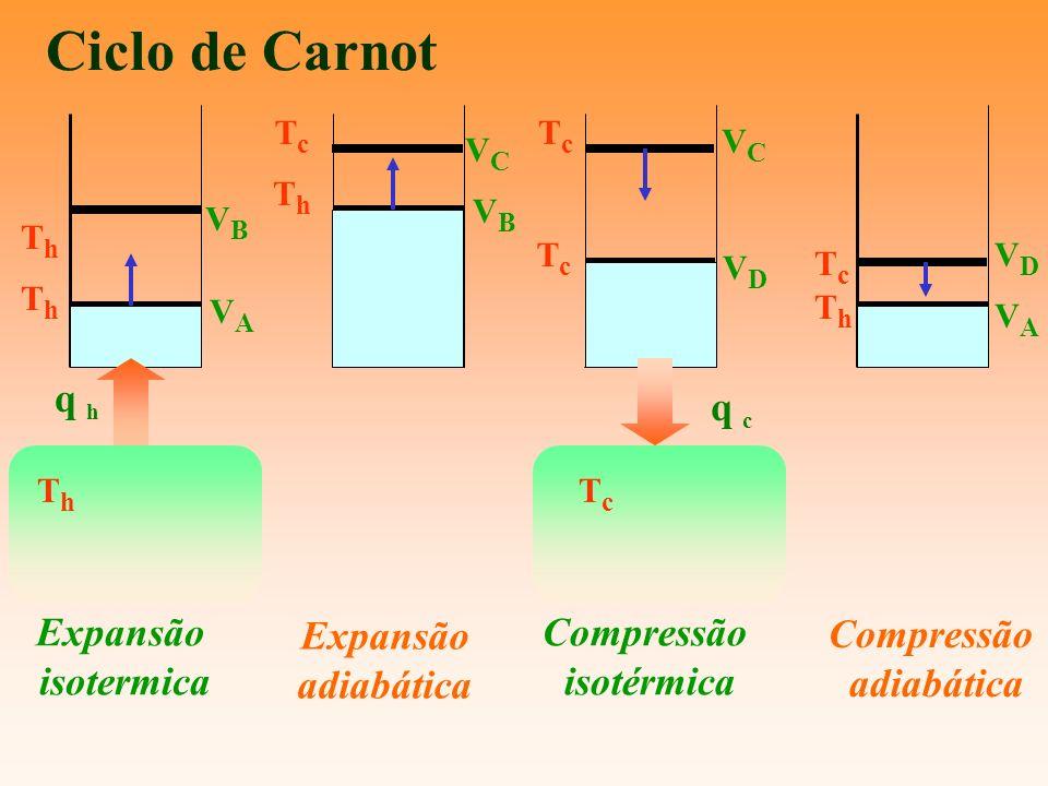 Ciclo de Carnot q h q c Expansão isotermica Expansão adiabática
