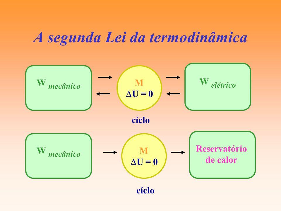 A segunda Lei da termodinâmica