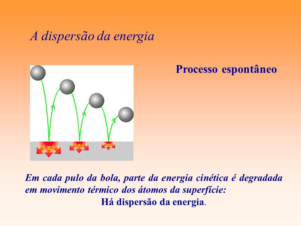 Há dispersão da energia.