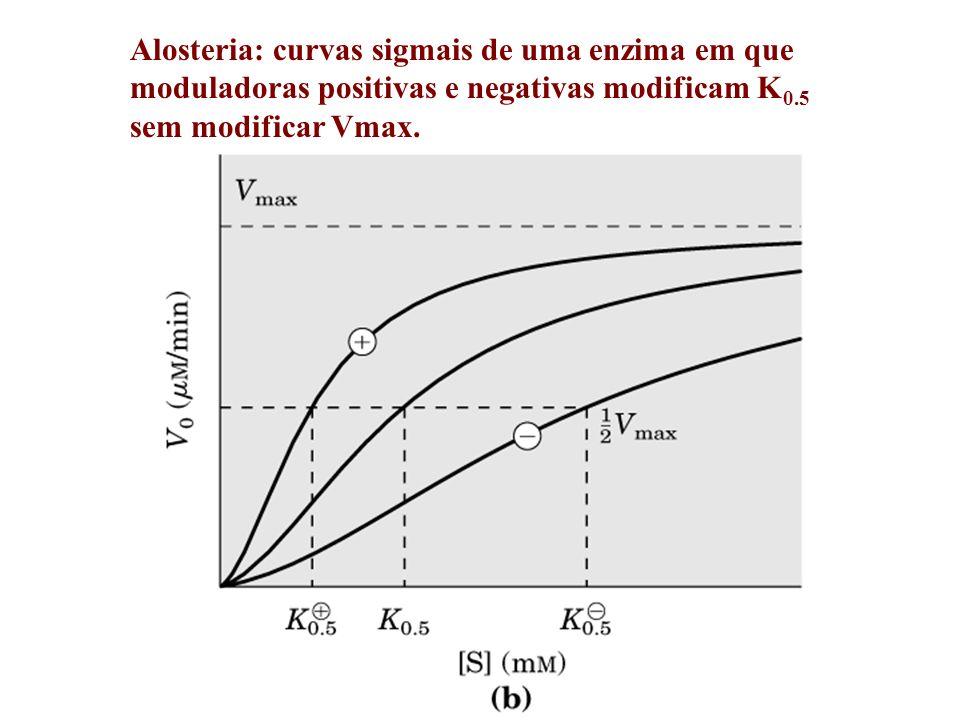 Alosteria: curvas sigmais de uma enzima em que