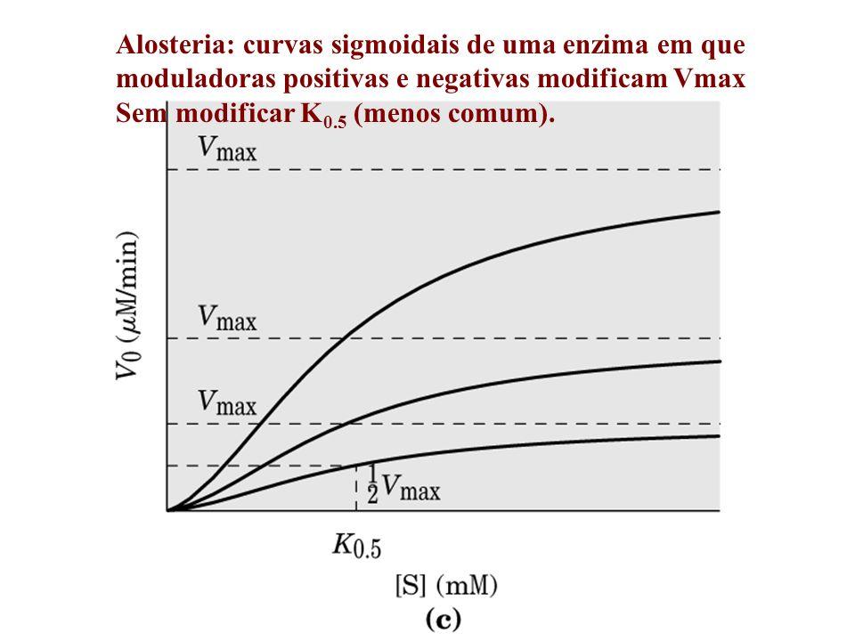 Alosteria: curvas sigmoidais de uma enzima em que