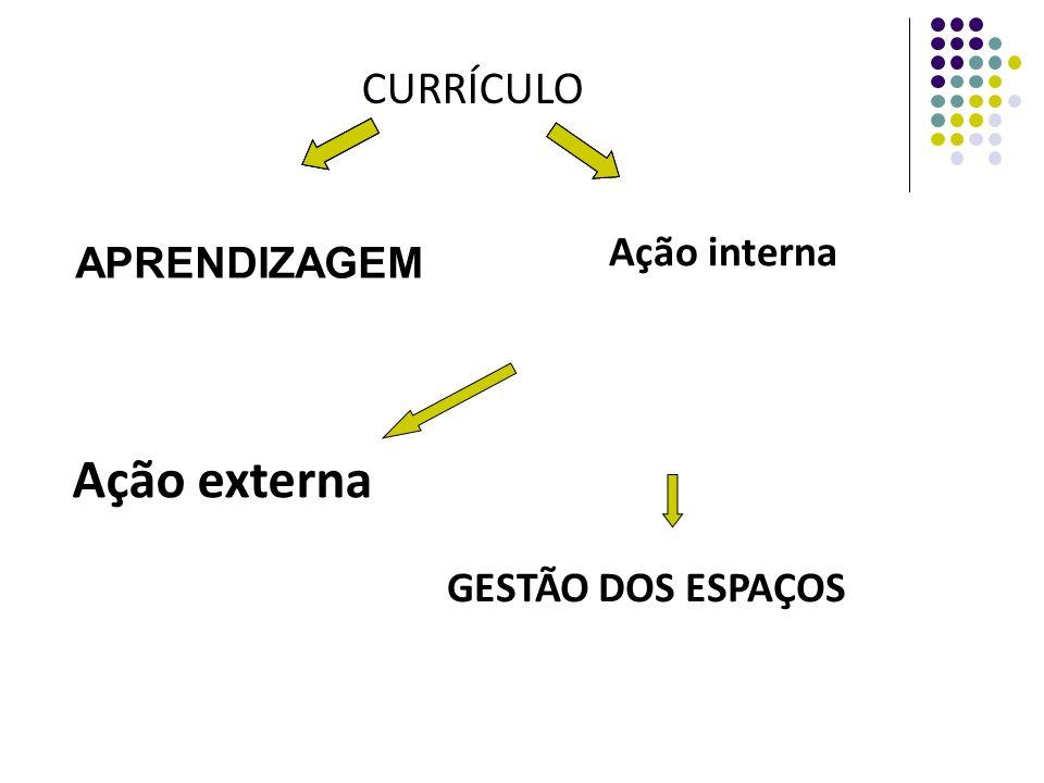 CURRÍCULO Ação interna APRENDIZAGEM Ação externa GESTÃO DOS ESPAÇOS