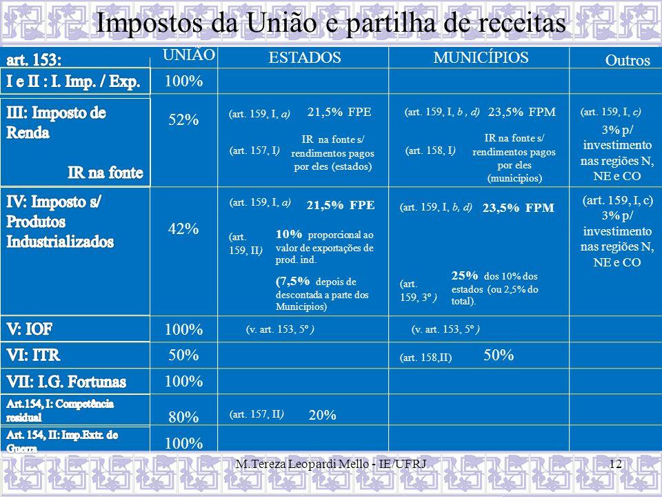 Impostos da União e partilha de receitas