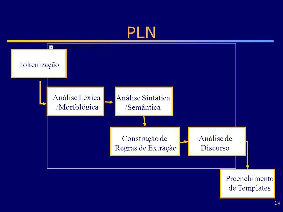 PLN Tokenização Análise Léxica /Morfológica Análise Sintática