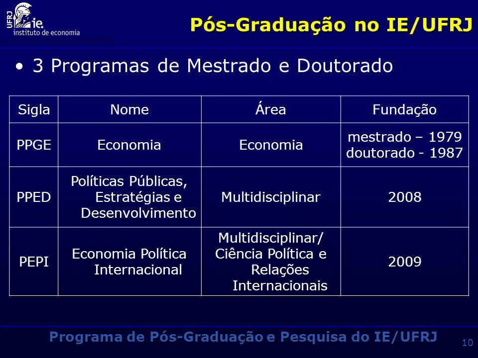 Pós-Graduação no IE/UFRJ